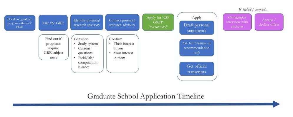 grad_school_flowchart
